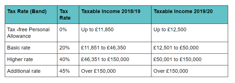 2019/20 tax rates and allowances - Boox