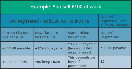 Invoice Template Xls Word Flat Rate Vat Changes Explained  Boox Taxi Cab Receipts Word with At T Invoice Word If You Pay Vat On Several Of Your Businesss Costs You May Want To  Consider Moving Onto Standard Rate Vat Which Could Pay For Itself How To Make A Donation Receipt